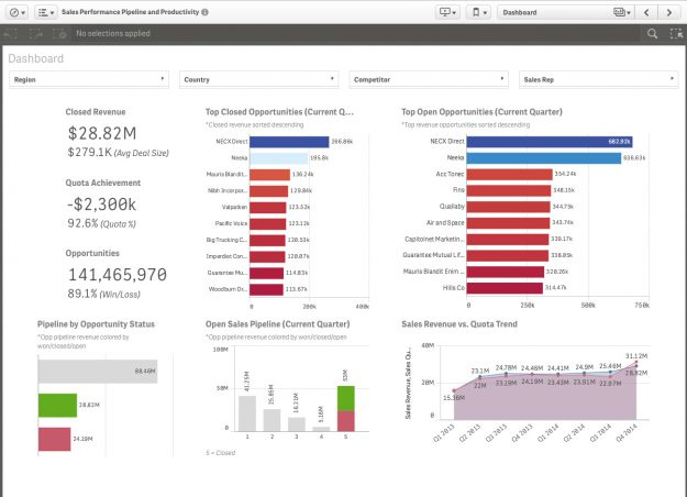 Qlik Sense – Bi Technology